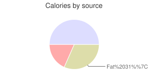 Capers, canned, calories by source